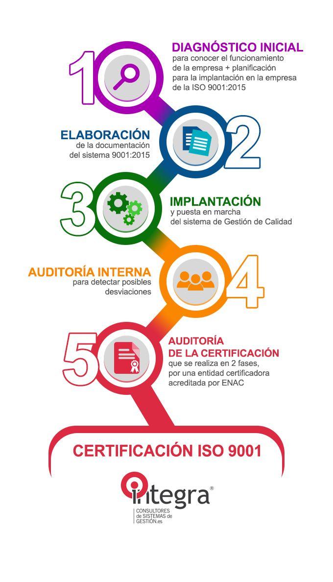 PASOS A SEGUIR POR UNA EMPRESA PARA CERTIFICAR ISO 9001