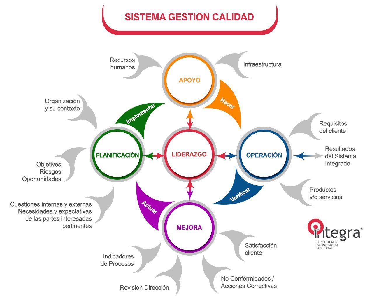 COMO FUNCIONA UN SISTEMA DE GESTION DE CALIDAD